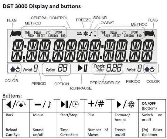 DGT-3000 display